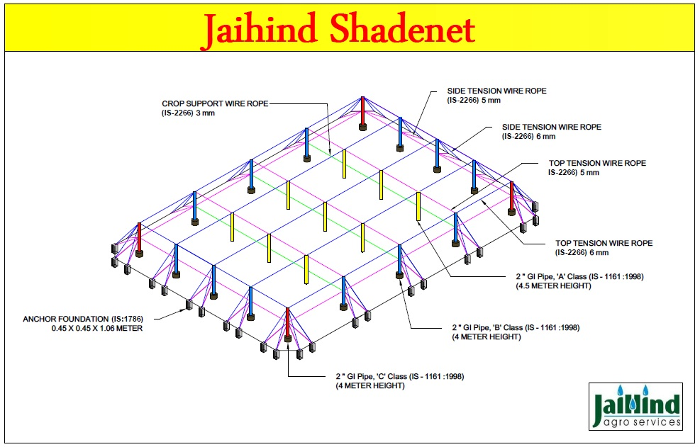 JaiHind Agro Services, Nashik   Along with offering personalized ...